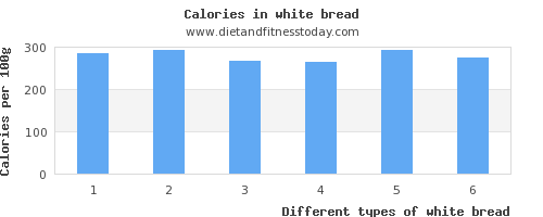 white bread saturated fat per 100g