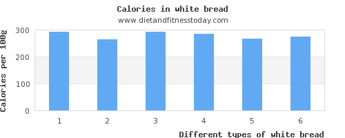 white bread sodium per 100g