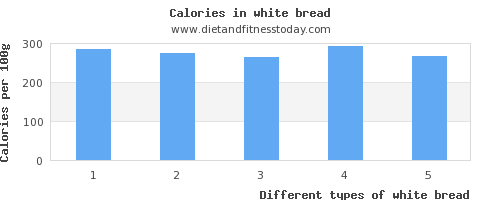 white bread vitamin a per 100g