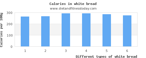 white bread vitamin b6 per 100g