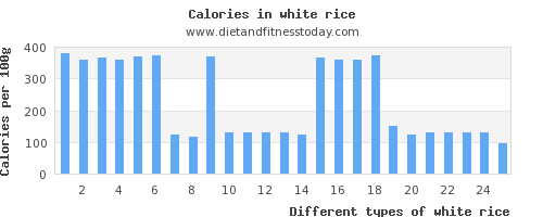 white rice iron per 100g