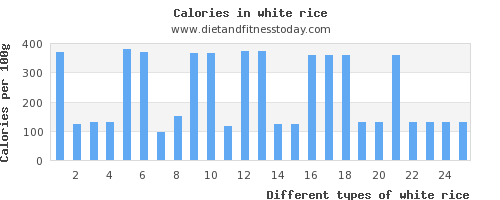 white rice sodium per 100g