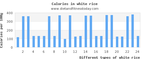 white rice vitamin d per 100g