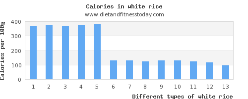 white rice vitamin k per 100g