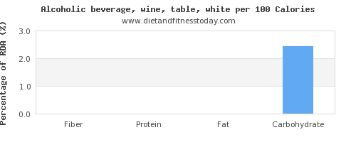 fiber and nutrition facts in white wine per 100 calories