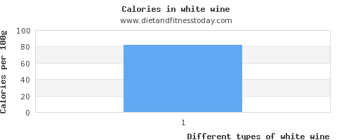 white wine polyunsaturated fat per 100g