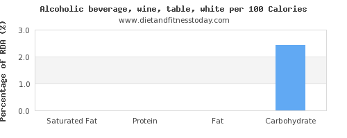 saturated fat and nutrition facts in white wine per 100 calories