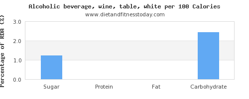 sugar and nutrition facts in white wine per 100 calories