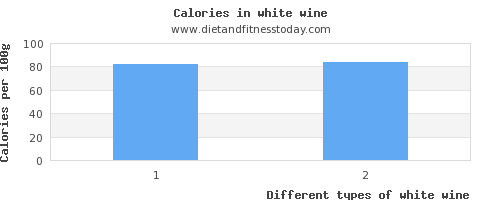white wine vitamin c per 100g