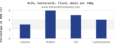 calories and nutrition facts in whole milk per 100g