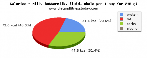 potassium, calories and nutritional content in whole milk