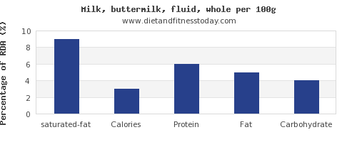 saturated fat and nutrition facts in whole milk per 100g