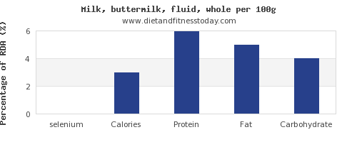 selenium and nutrition facts in whole milk per 100g