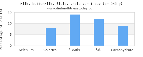 selenium and nutritional content in whole milk