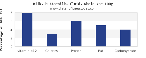 vitamin b12 and nutrition facts in whole milk per 100g