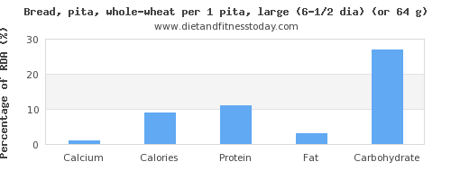 calcium and nutritional content in whole wheat bread