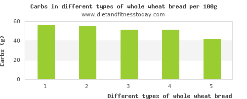 whole wheat bread nutritional value per 100g