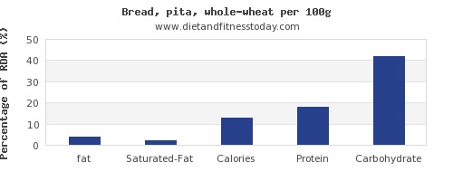 fat and nutrition facts in whole wheat bread per 100g