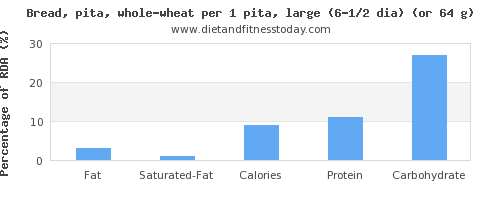 fat and nutritional content in whole wheat bread