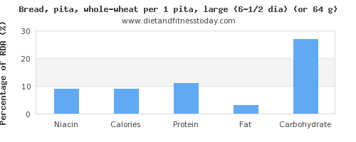 niacin and nutritional content in whole wheat bread