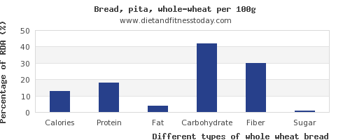 nutritional value and nutrition facts in whole wheat bread per 100g