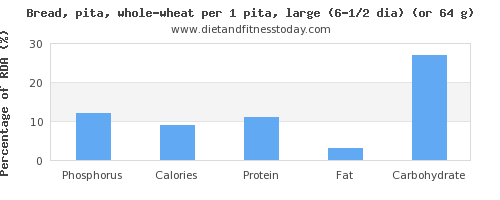 phosphorus and nutritional content in whole wheat bread