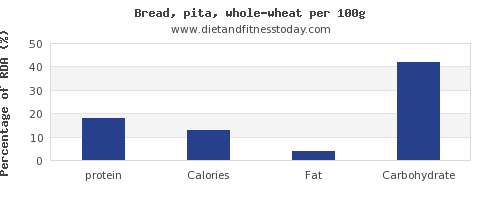 protein and nutrition facts in whole wheat bread per 100g
