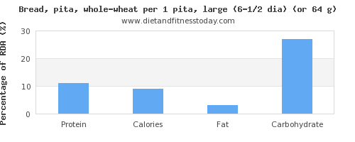 protein and nutritional content in whole wheat bread