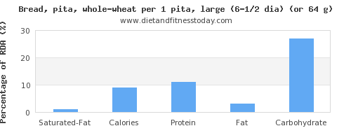 saturated fat and nutritional content in whole wheat bread