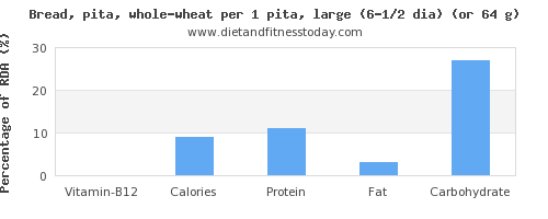 vitamin b12 and nutritional content in whole wheat bread