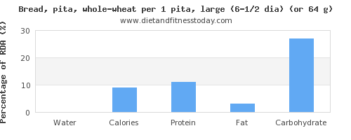 water and nutritional content in whole wheat bread