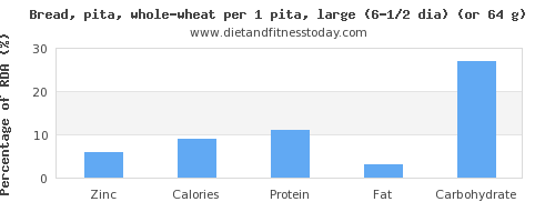 zinc and nutritional content in whole wheat bread
