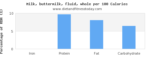 iron and nutrition facts in whole milk per 100 calories