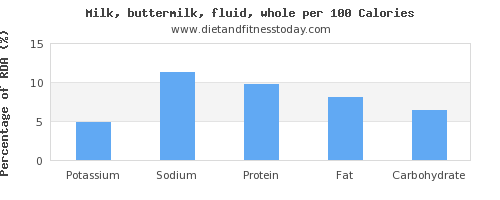 potassium and nutrition facts in whole milk per 100 calories