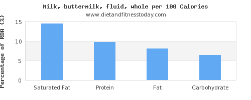 saturated fat and nutrition facts in whole milk per 100 calories