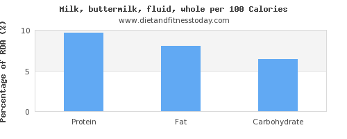 selenium and nutrition facts in whole milk per 100 calories