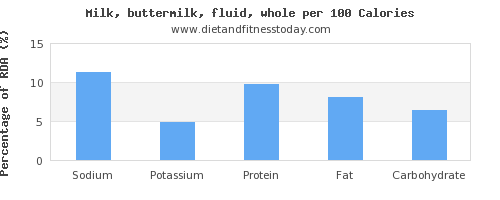 sodium and nutrition facts in whole milk per 100 calories