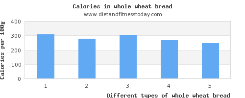 whole wheat bread cholesterol per 100g