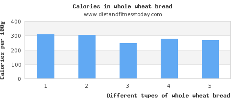 whole wheat bread phosphorus per 100g