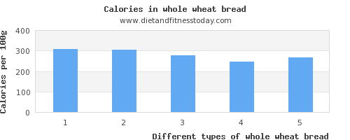 whole wheat bread saturated fat per 100g