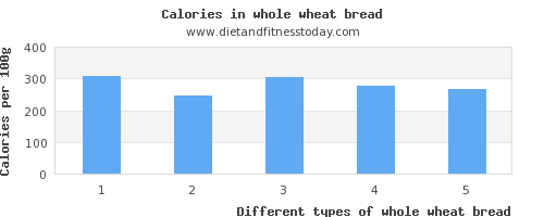 whole wheat bread sugar per 100g