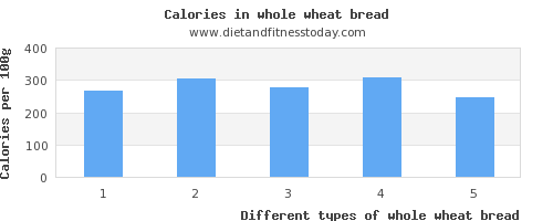 whole wheat bread threonine per 100g
