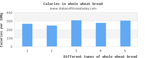 whole wheat bread vitamin d per 100g