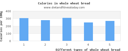 whole wheat bread vitamin k per 100g