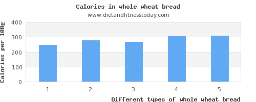 whole wheat bread water per 100g