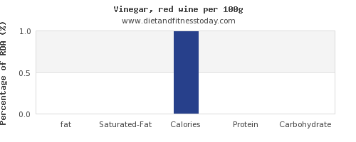 fat and nutrition facts in wine per 100g