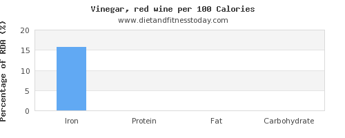 iron and nutrition facts in wine per 100 calories