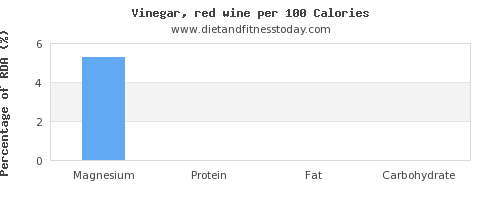 magnesium and nutrition facts in wine per 100 calories
