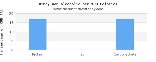 polyunsaturated fat and nutrition facts in wine per 100 calories