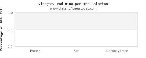 protein and nutrition facts in wine per 100 calories